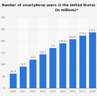 How many cell phone subscribers in US